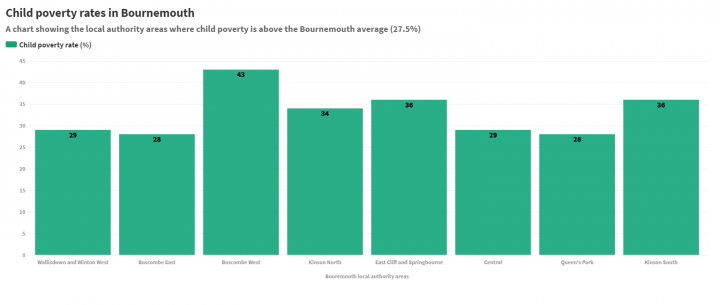 Bar chart showing the poverty rates across Bournemouth