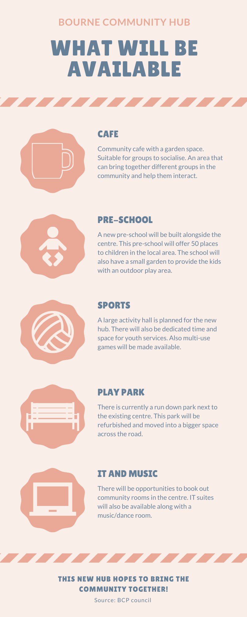 Infographic showing what will be available at the new community hub