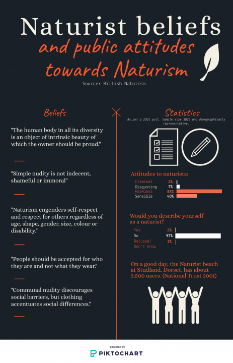 Infographic: Naturist beliefs and attitudes towards Naturism