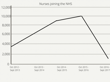 Graph showing decrease in nurses joining NHS