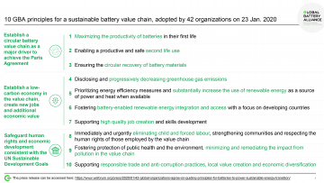 The list of the 10 guiding principles of the Global Battery Alliance