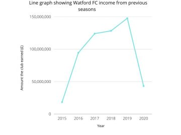 Line Graph Showing Watford FC income from previous seasons
