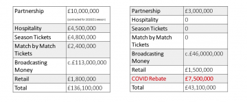 Tables showing breakdown of the Hornets financials before the pandemic and as of now.